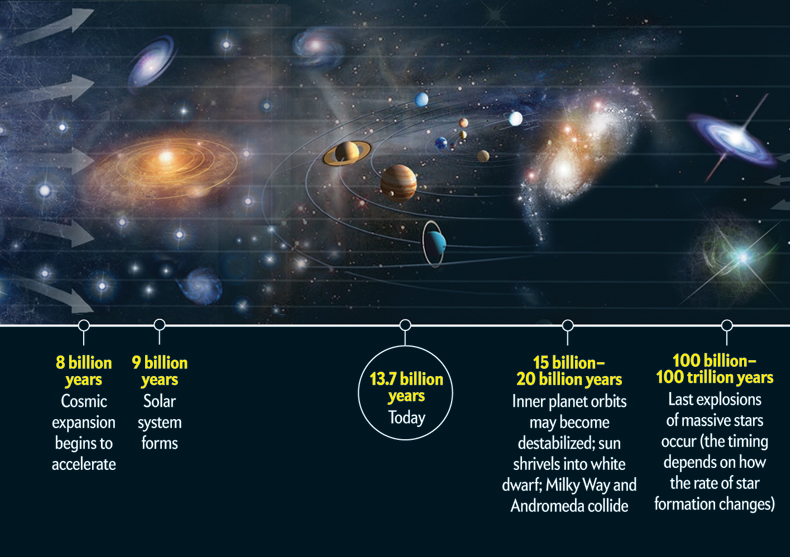The Universe, Its Way Past, and Its Way Future - Blog