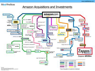 Found On Meettheboss A Decent Infographic Of The Acquisitions That Amazon Has Made Over Years Drawn Like An Org Chart I Each Branch