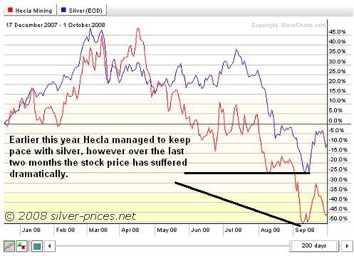 Hecla mining stock options