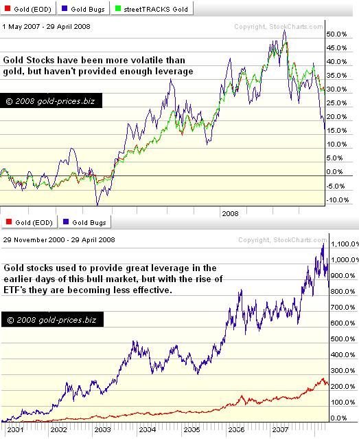 Leveraged Gold ETF's: The End