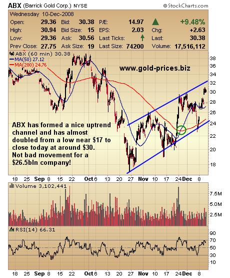Barrick gold stock options