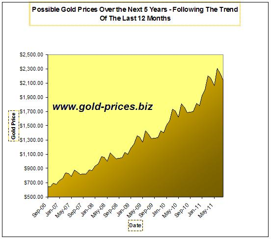 What If Gold's Current Trend