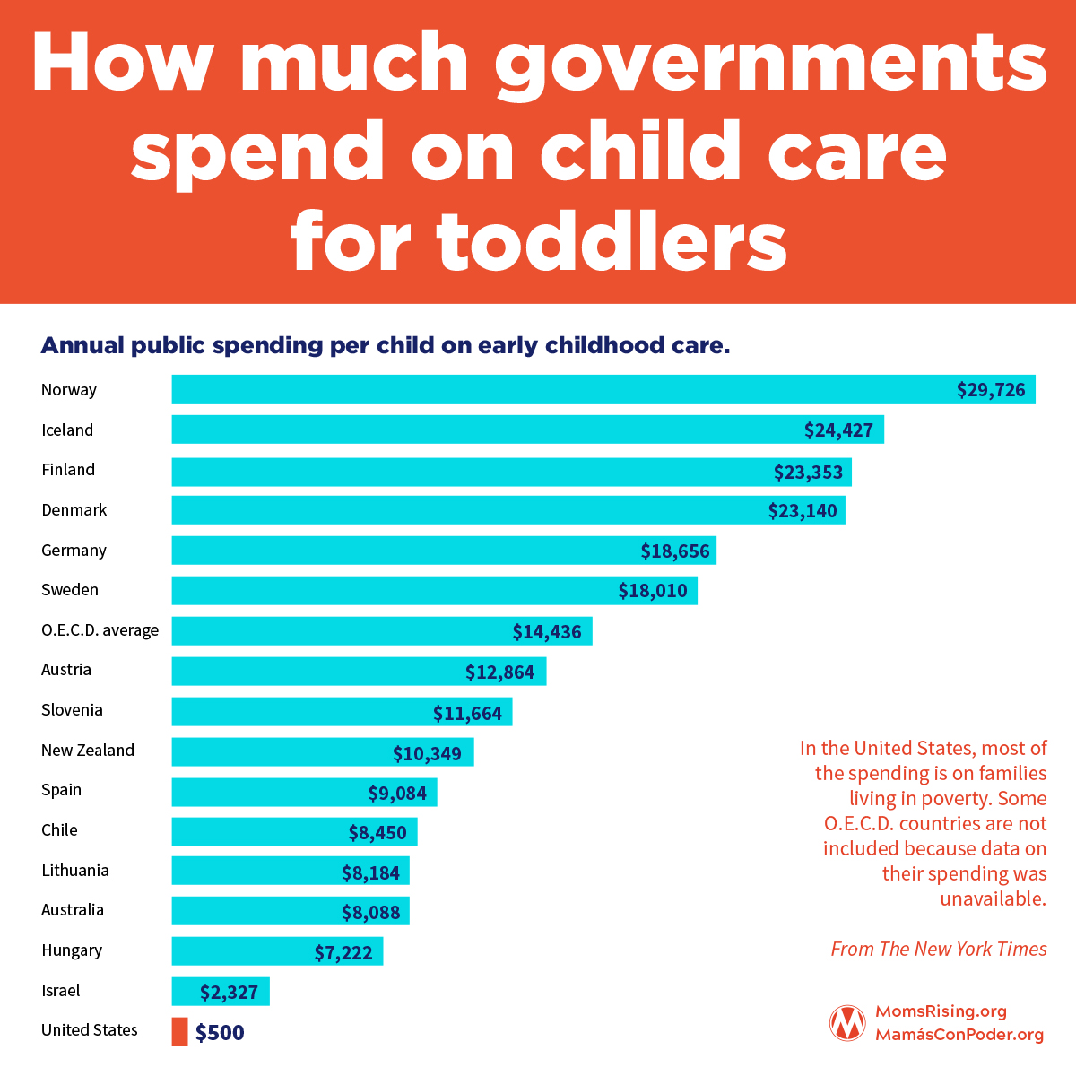 How much governments spend on childcare for toddlers