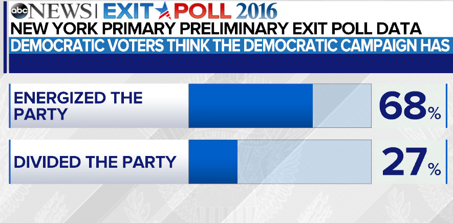 NY Exit Poll shows Democrats Energized