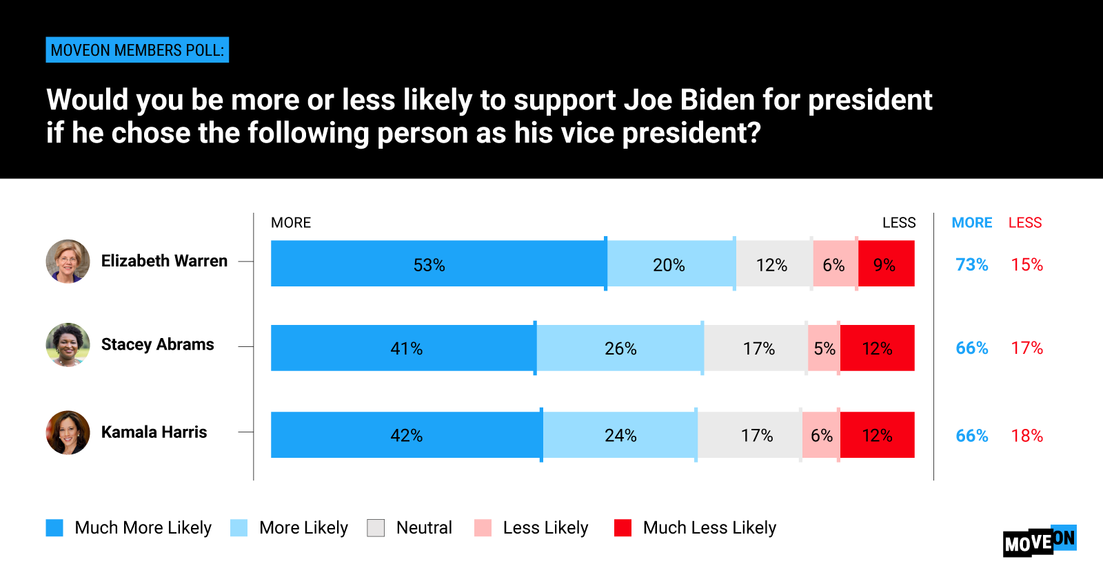 Title: Would you be more or less likely to support Joe Biden for president if he chose the following person as his vice president? Elizabeth Warren, 73% more, 15% less. Stacey Abrams, 66% more, 17% less. Kamala Harris, 66% more, 18% less.