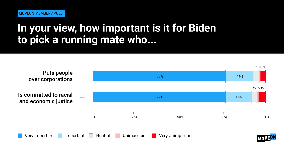 Title: In your view, how important is it for Biden to pick a running make who ... 1. Puts people over corporations. 2. Is committed to racial and economic justice.