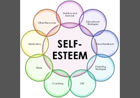 what is the correlation between high self esteem and sexual behavior