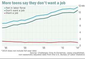 should teenagers have jobs