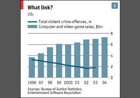 Do video games cause violent behavior? | Debate org
