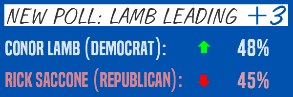 Conor Lamb AHEAD by 3!