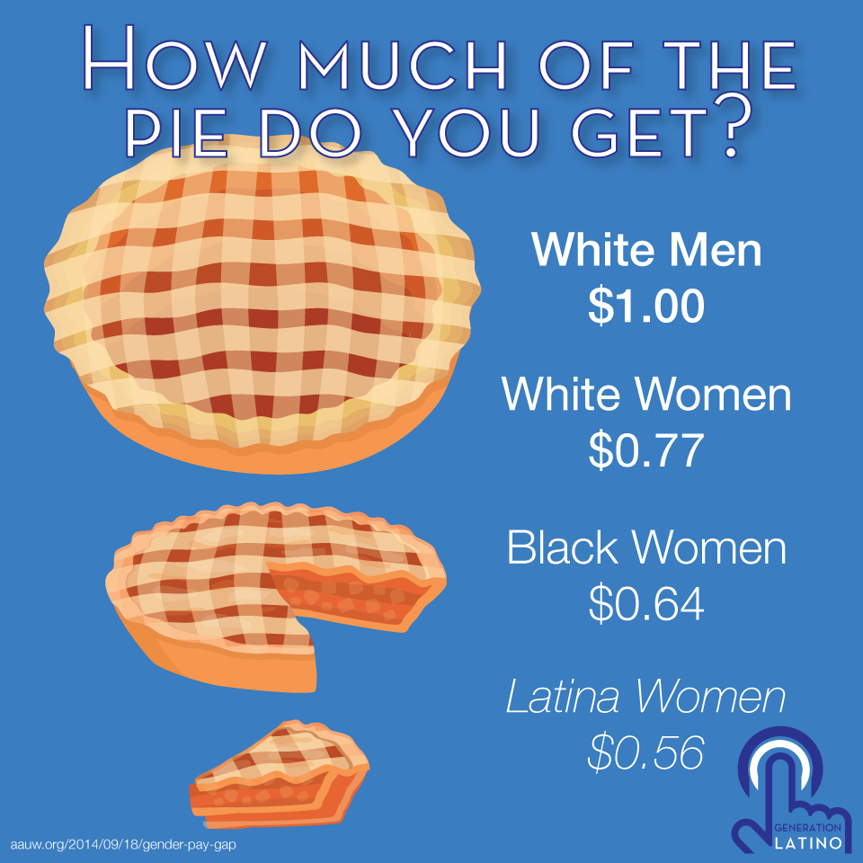 Generation Latino Pi Pie Day