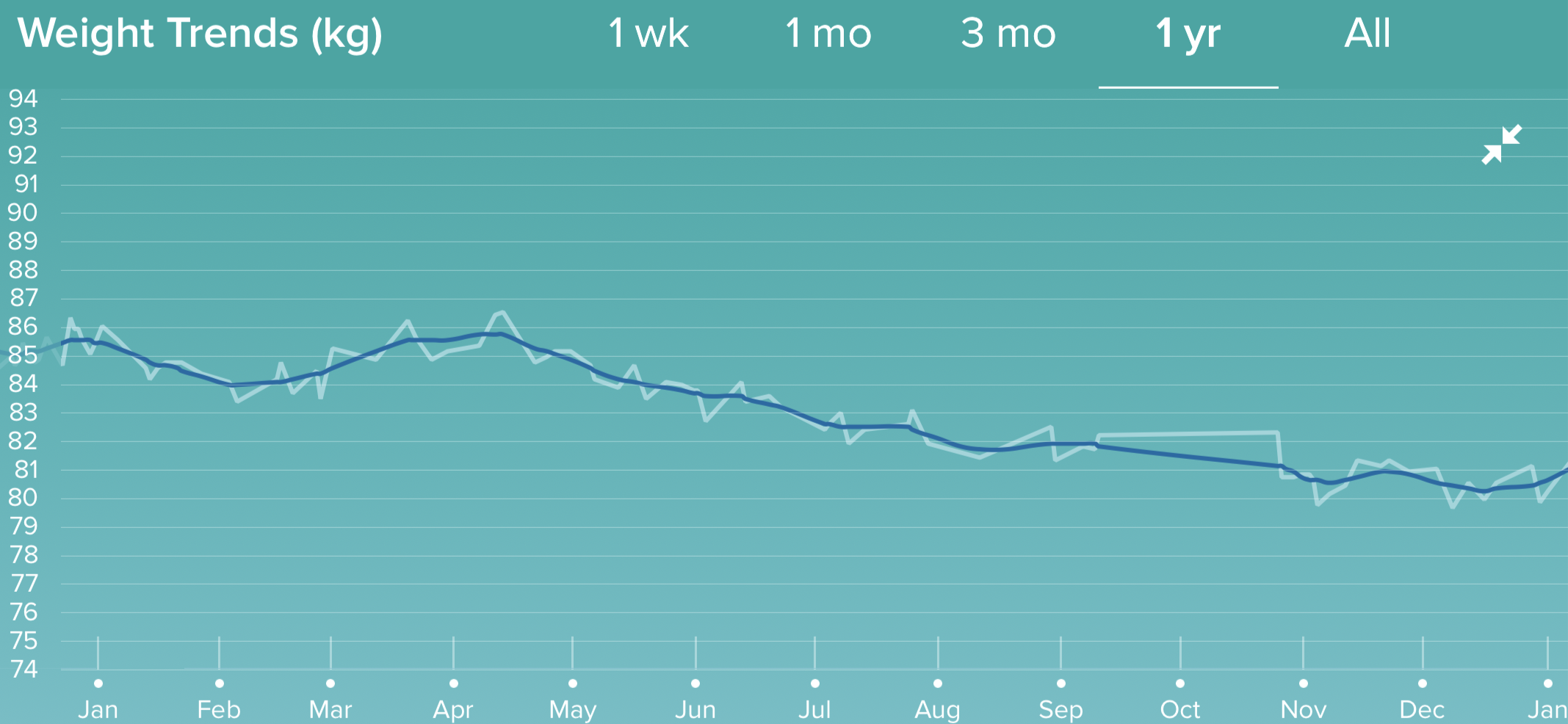 Weight trend graph