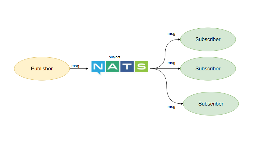 Publish Subscribe Messaging