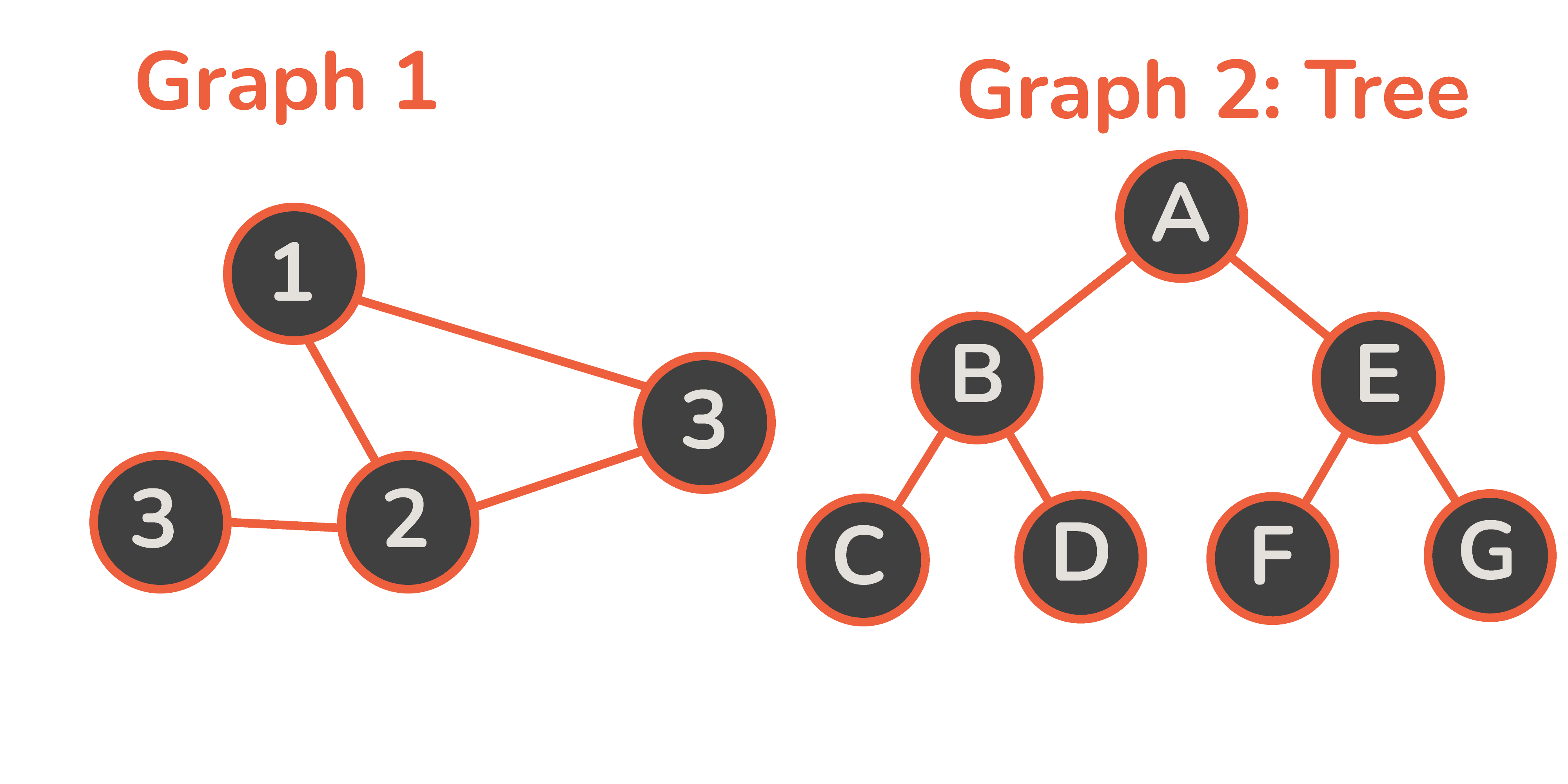 Graph basic example