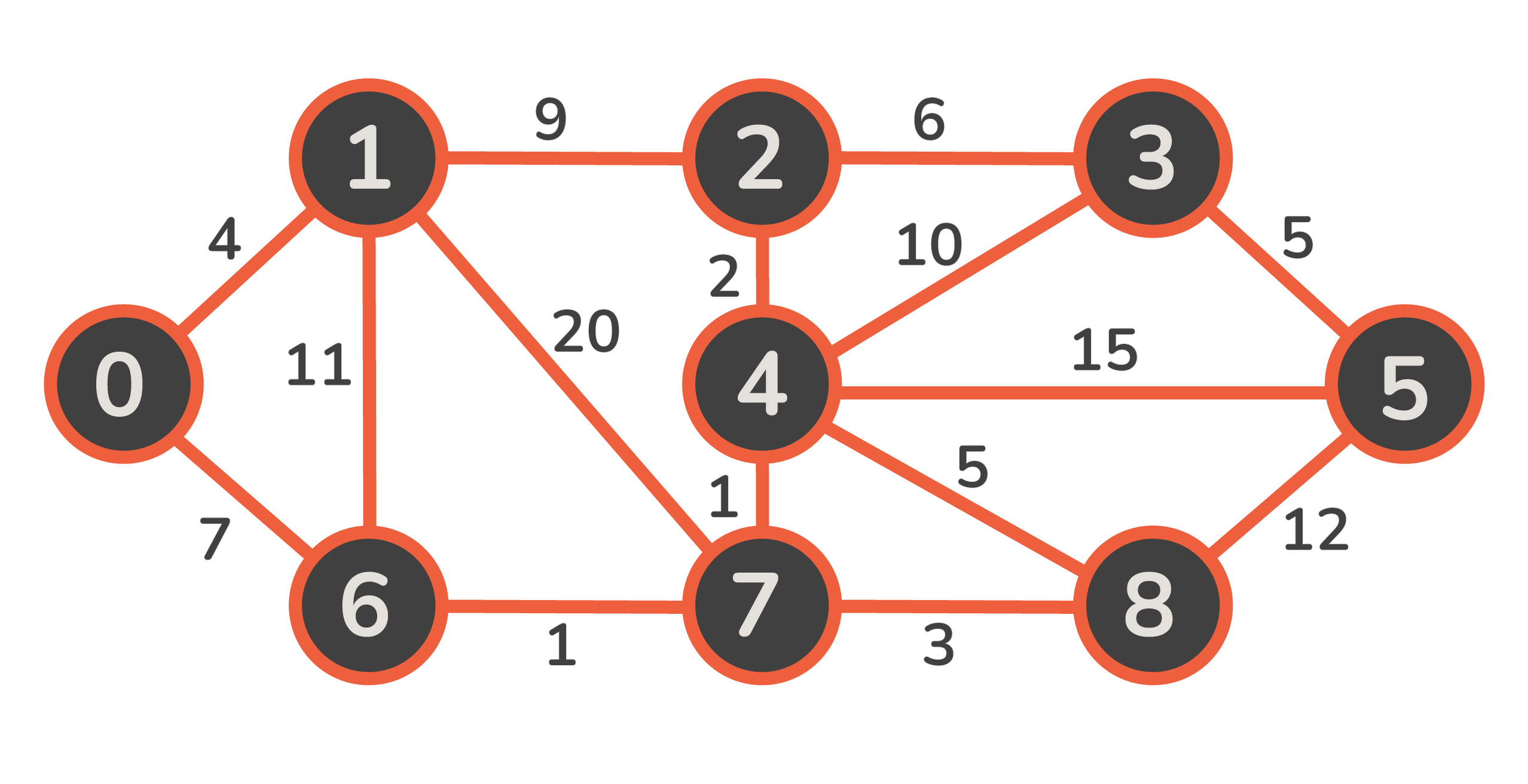 minimum spanning tree graph