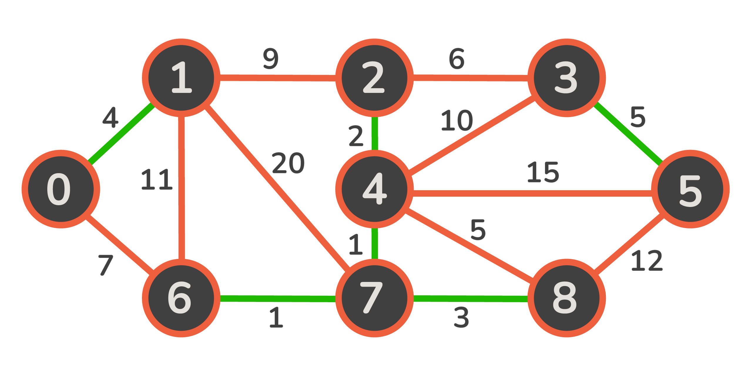 applying boruvka for minimum spanning tree