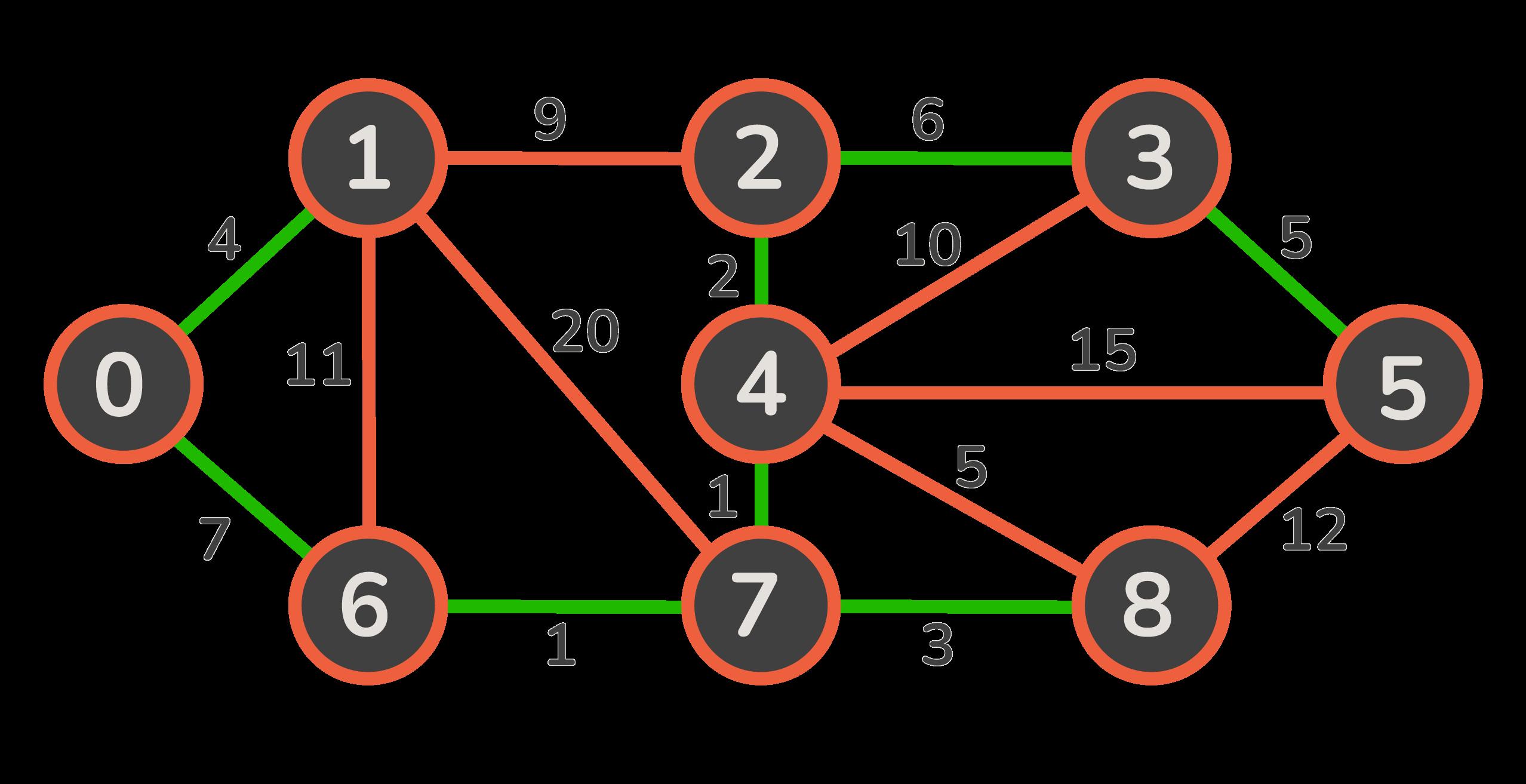 boruvka's algorithm mst
