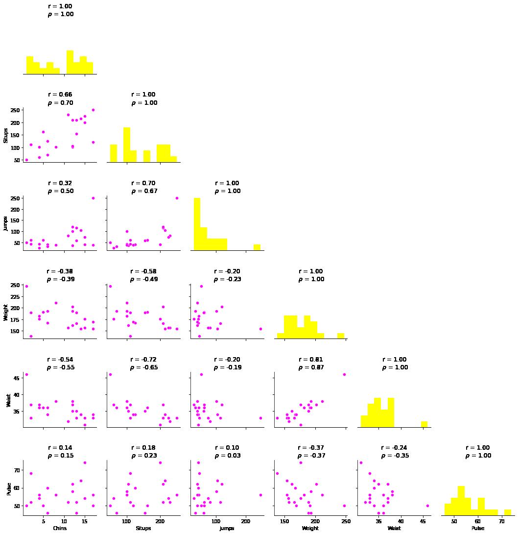 physical exercise dataset correlation analysis