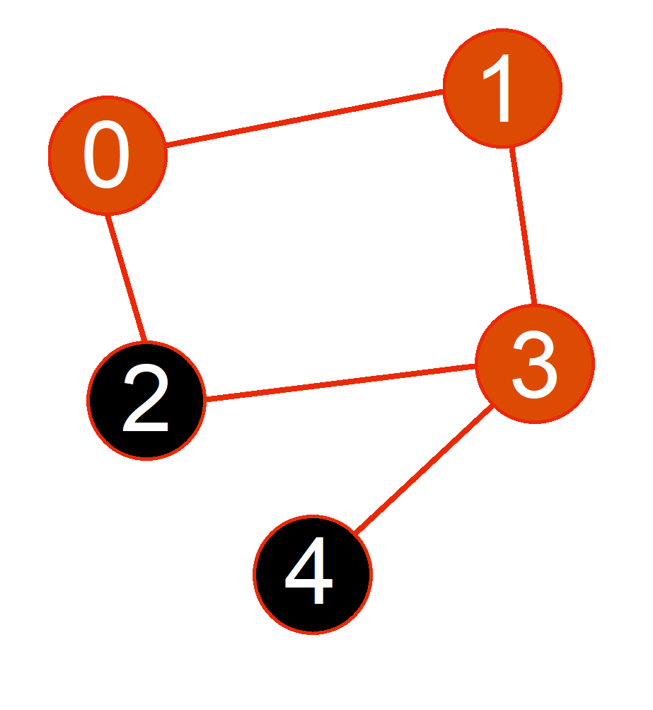 marked graph