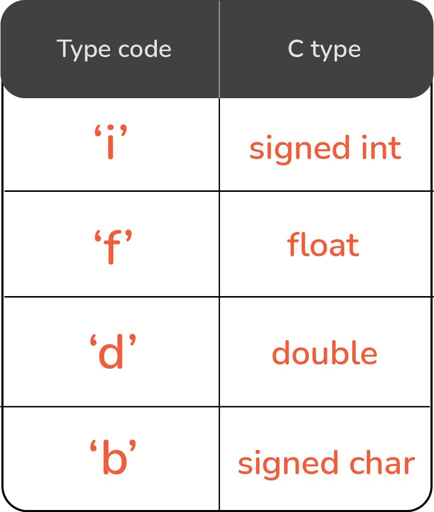 c types