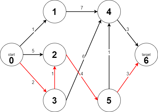 a star in java result