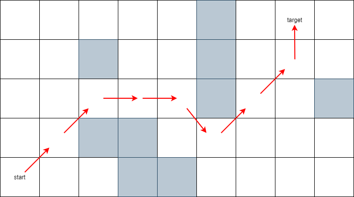 2d terrain with obstacles a star java