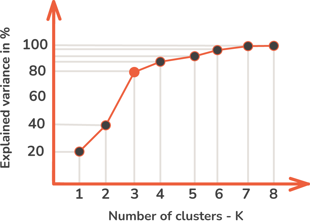 elbow curve method k-means clustering