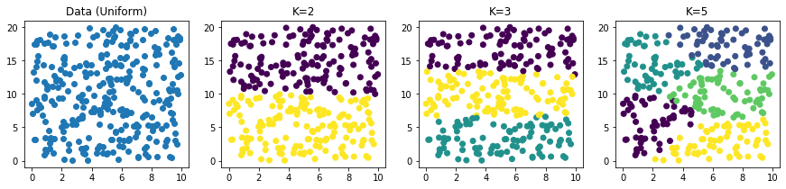 uniform colormapped cluster