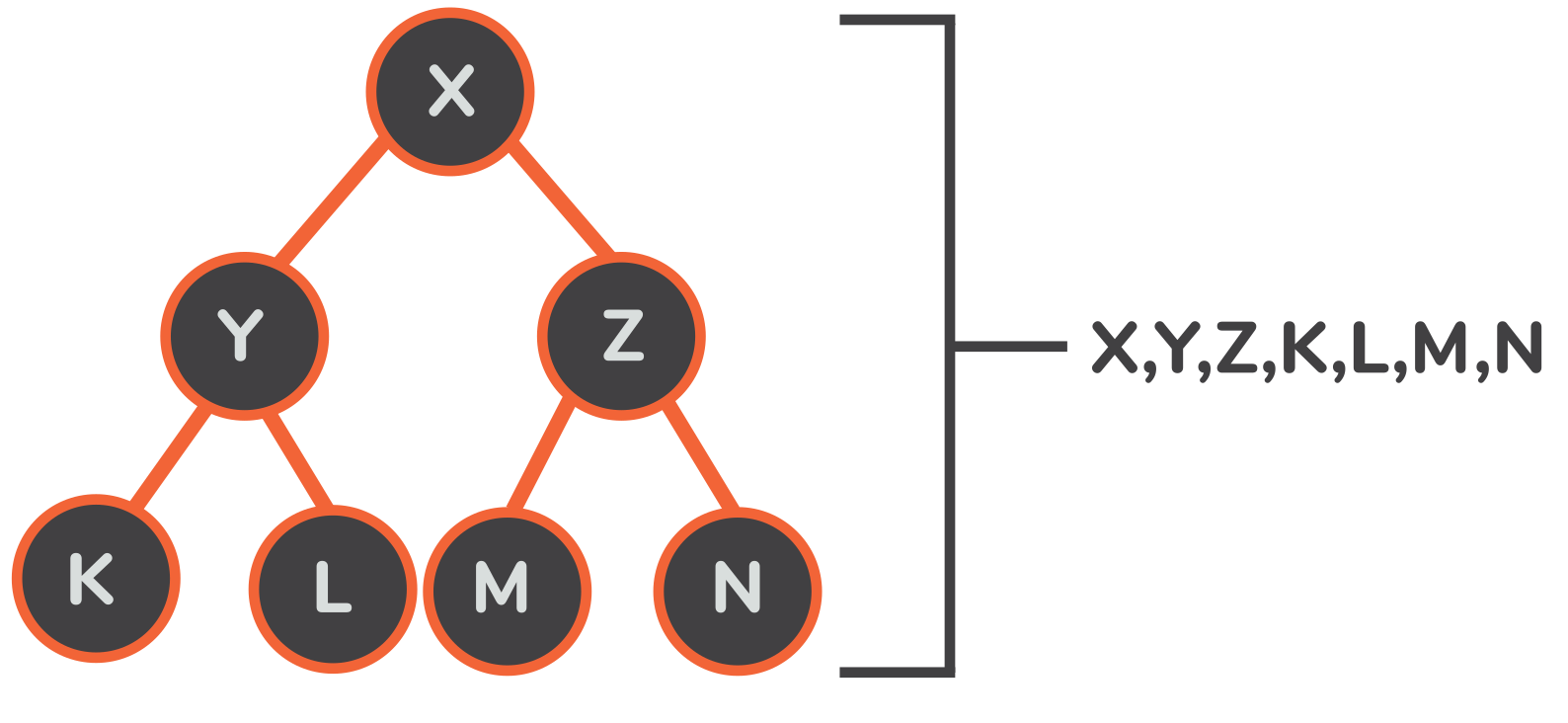 heap to array data structure