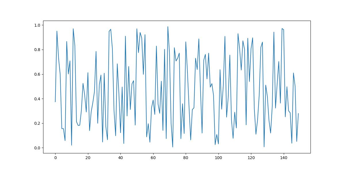 matplotlib plot random values