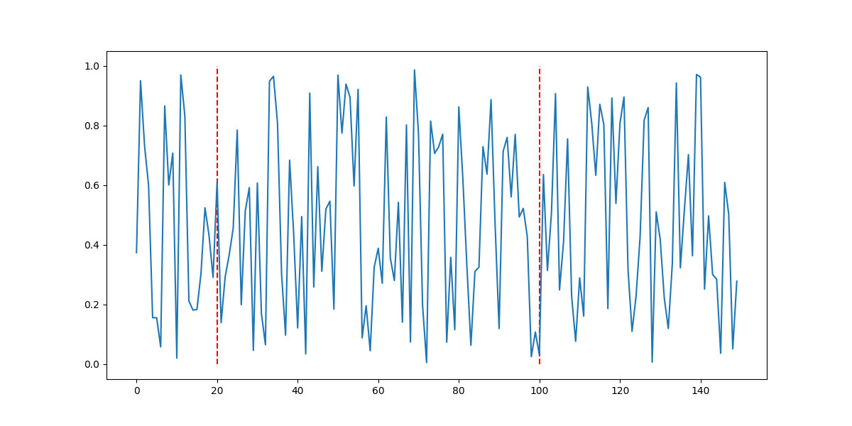 add vertical lines to matplotlib plot with vlines()