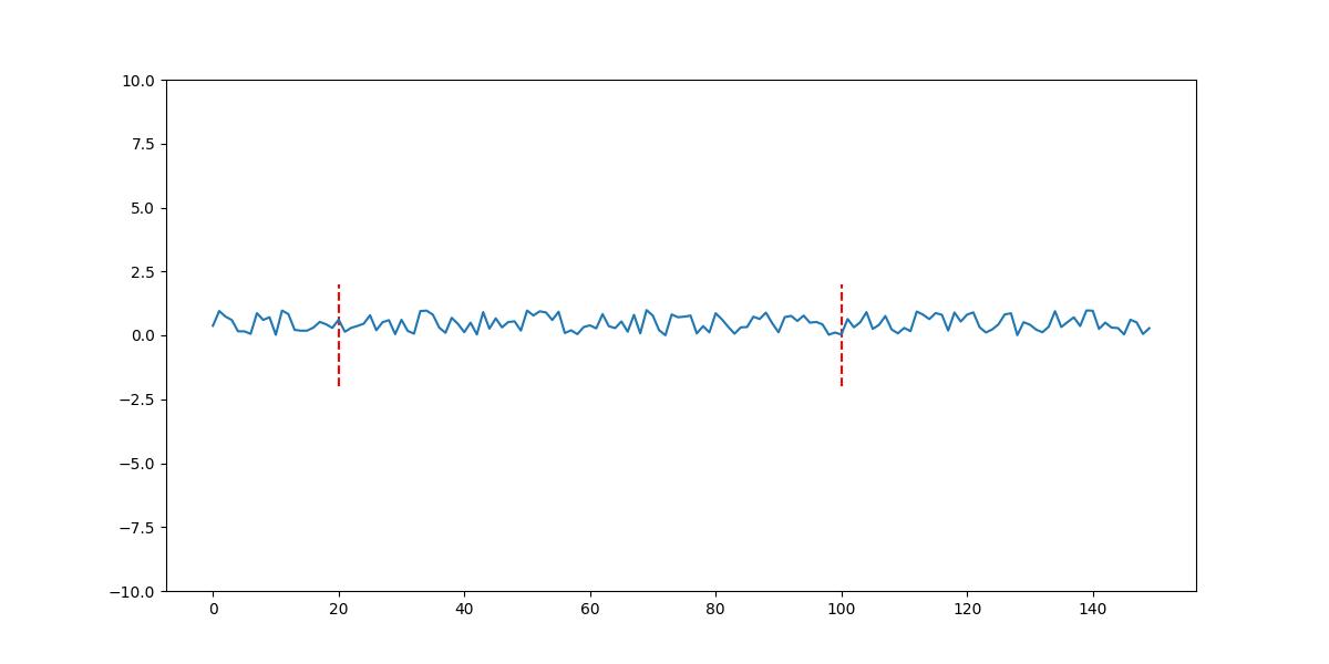 change axis range and plot vertical lines on matplotlib plot