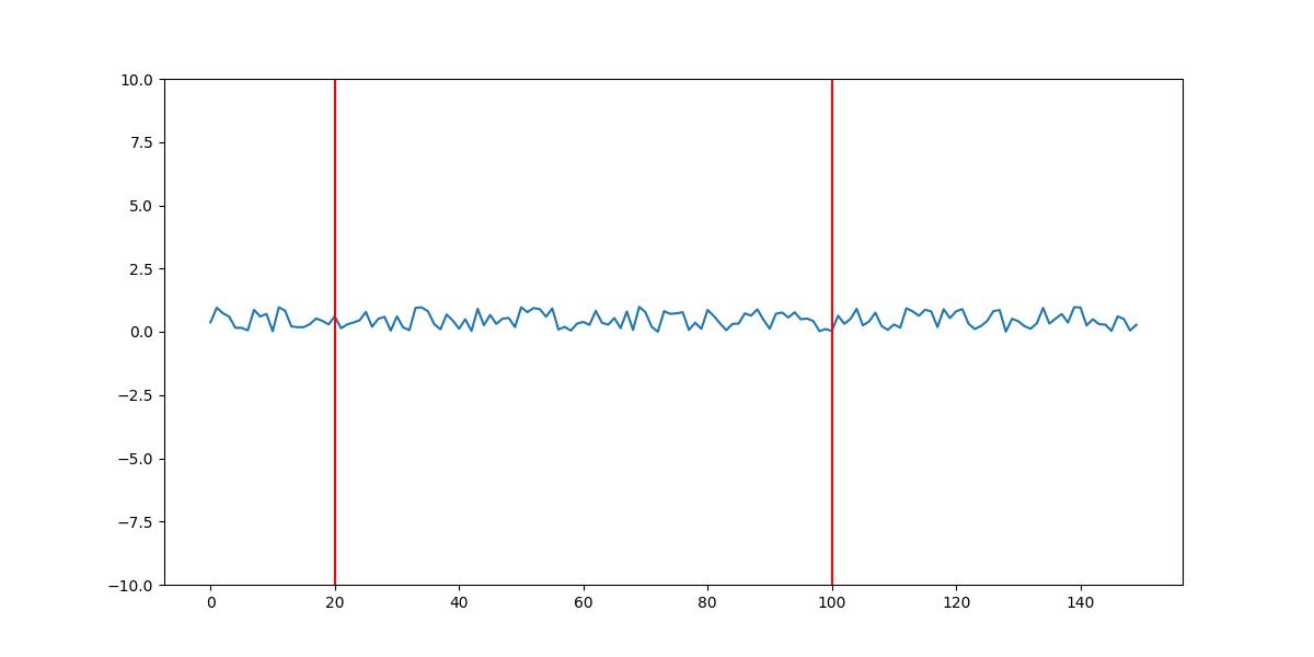 draw vertical line on matplotlib plot axvline