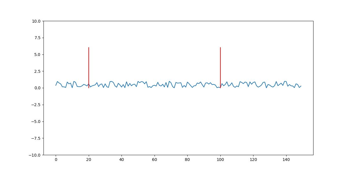 set percentage height of vertical plot on matplotlib axvline