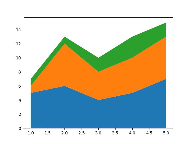 simple stack plot matplotlib