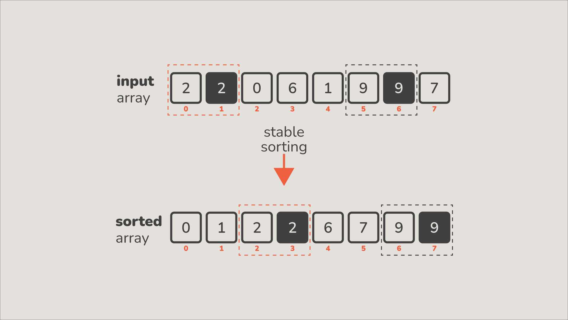 stable sorting illustration