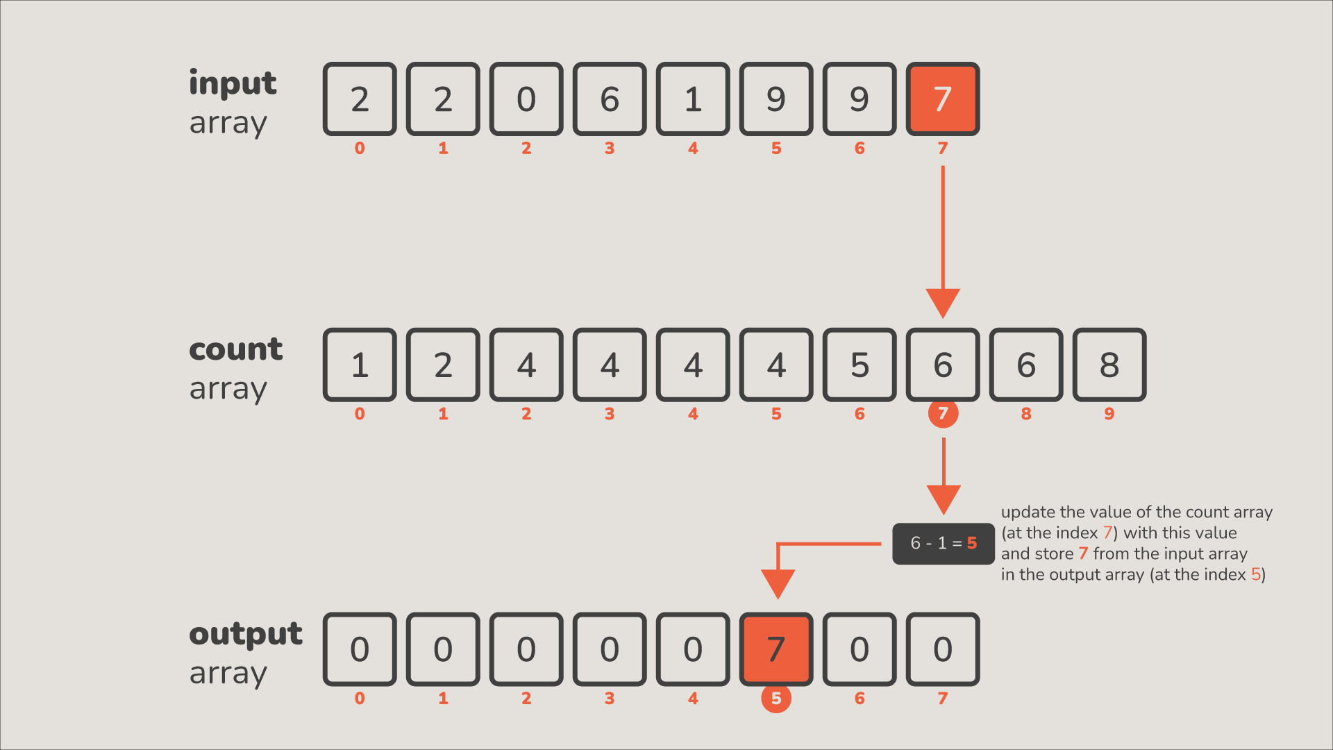 counting sort visualized