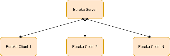 Spring Boot and Flask Microservice Discovery with Netflix Eureka