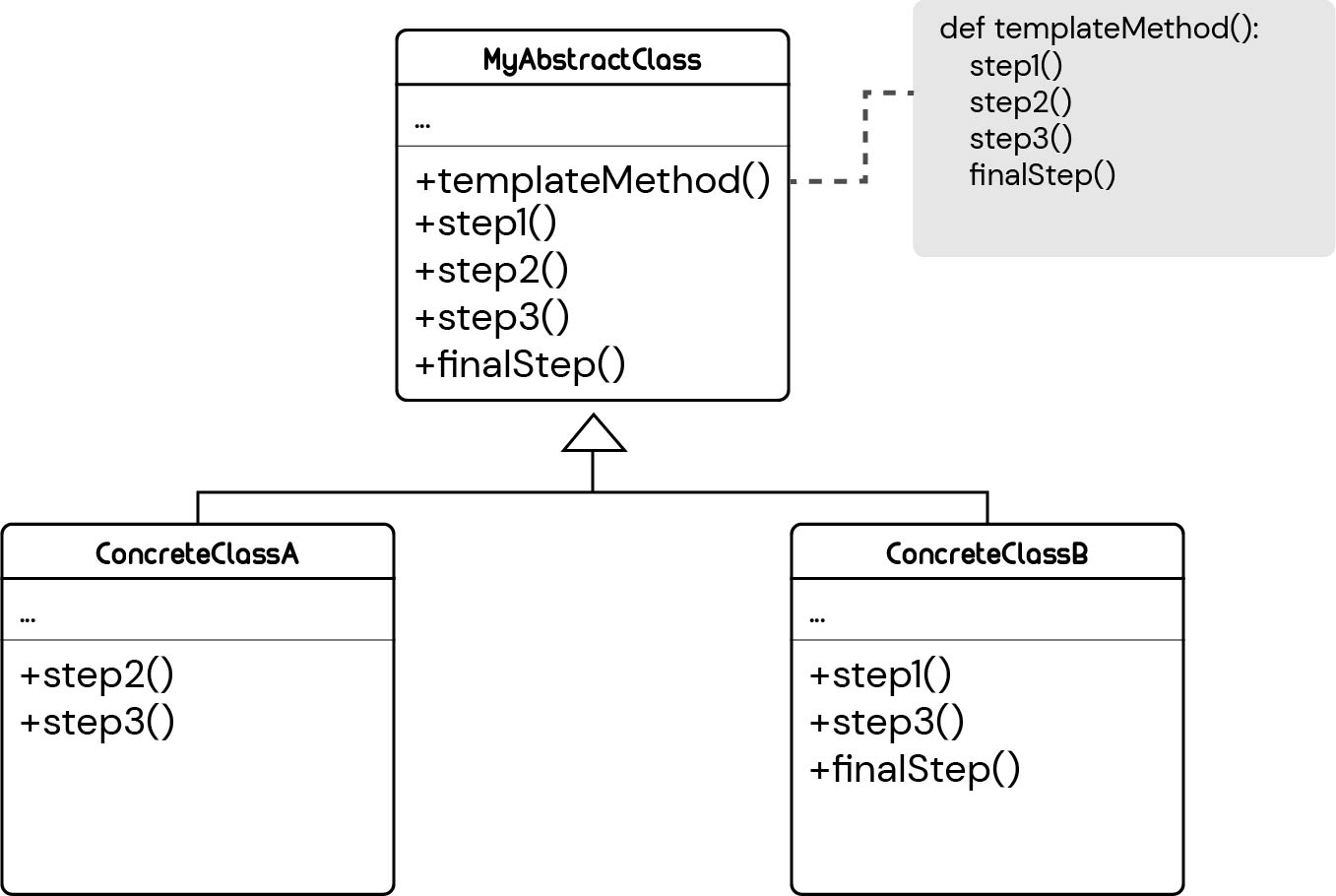 UML diagram of the template method design pattern