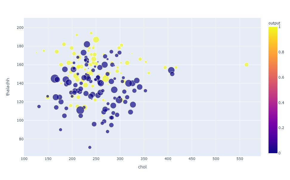 variable size plotly scatter plot