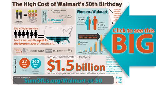 walmart infographic