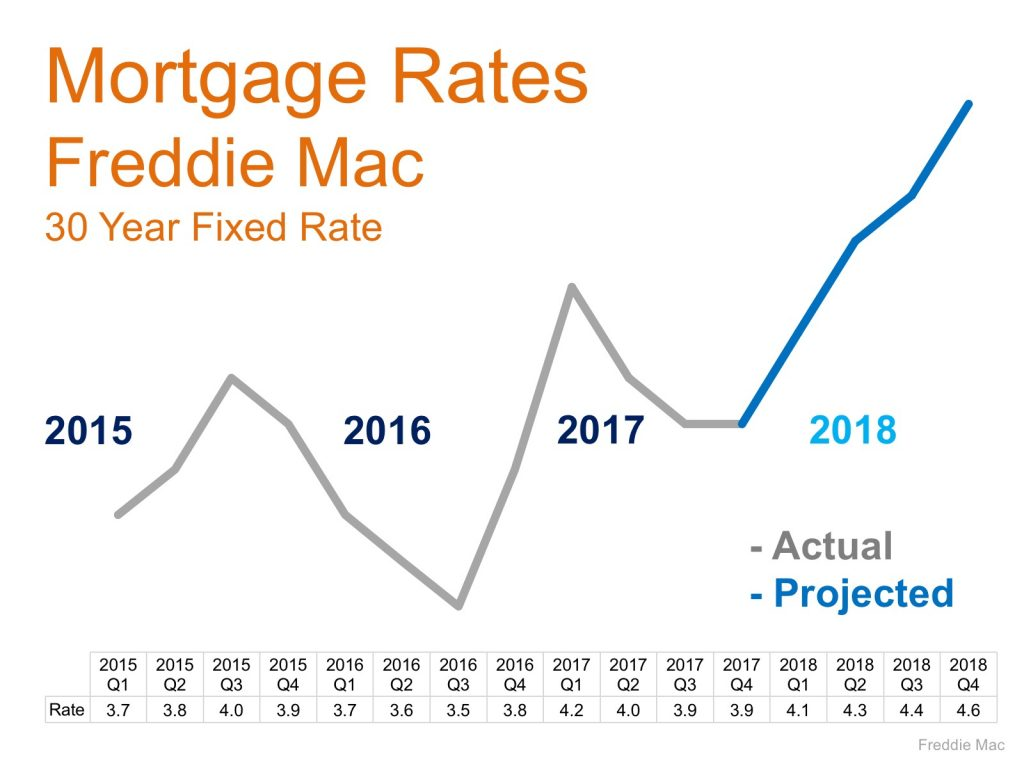 30 Year Fixed Mortgage Rates by Freddie Mac