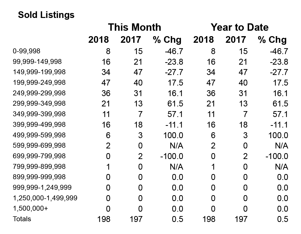 February 2018 Home Sales in Shasta County