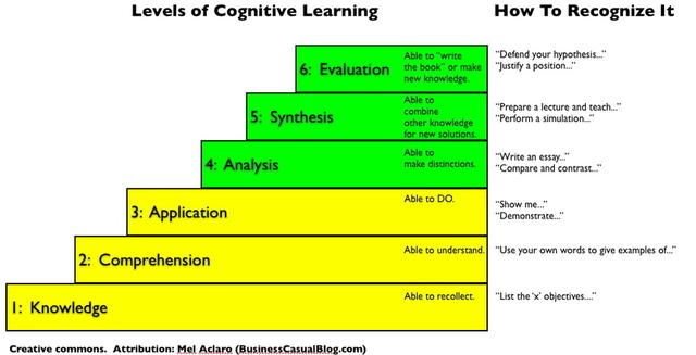 Kognitív tanuláselmélet