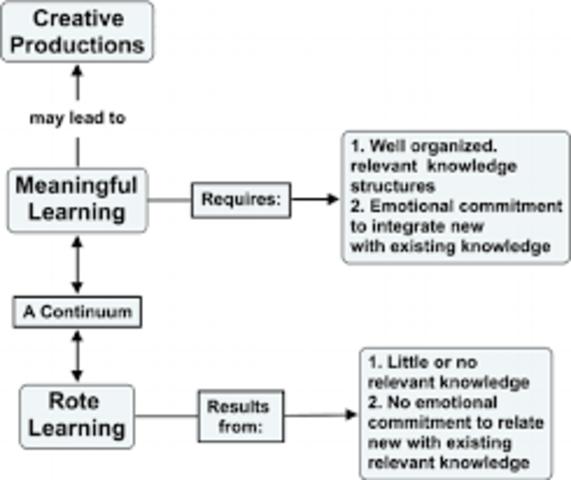 Konstruktivista tanuláselmélet