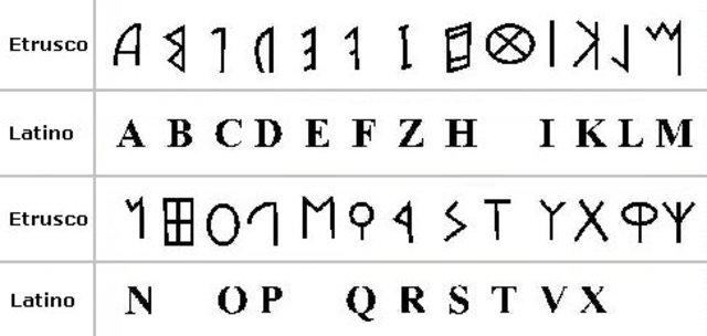 Roma: Creación del alfabeto latino