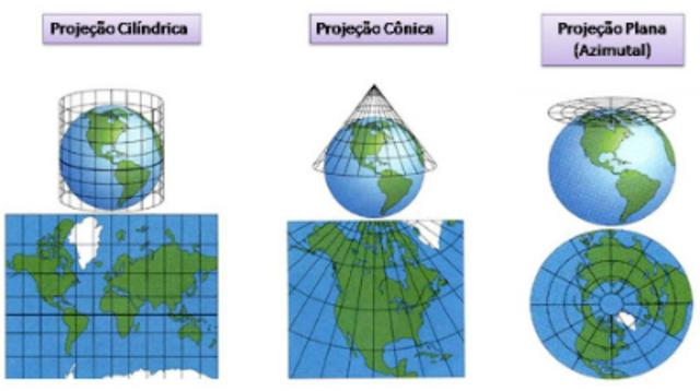 modelos de projeção