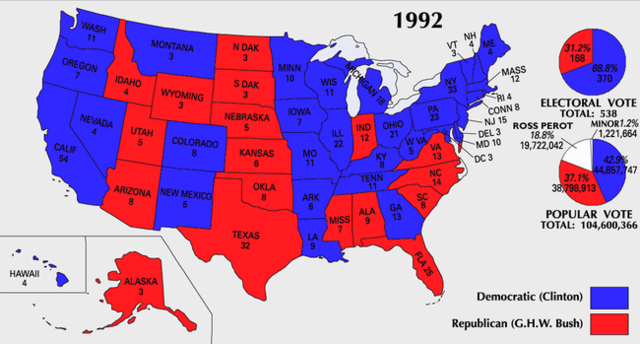 Election of 1992