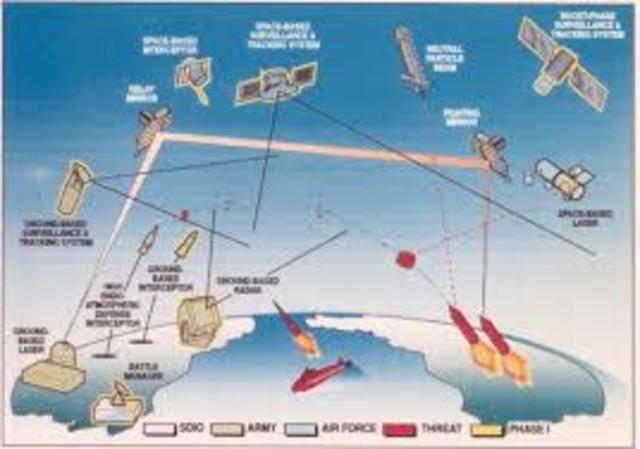 Strategic Defensive Initiative