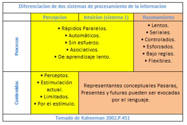Kahnemam (2002)